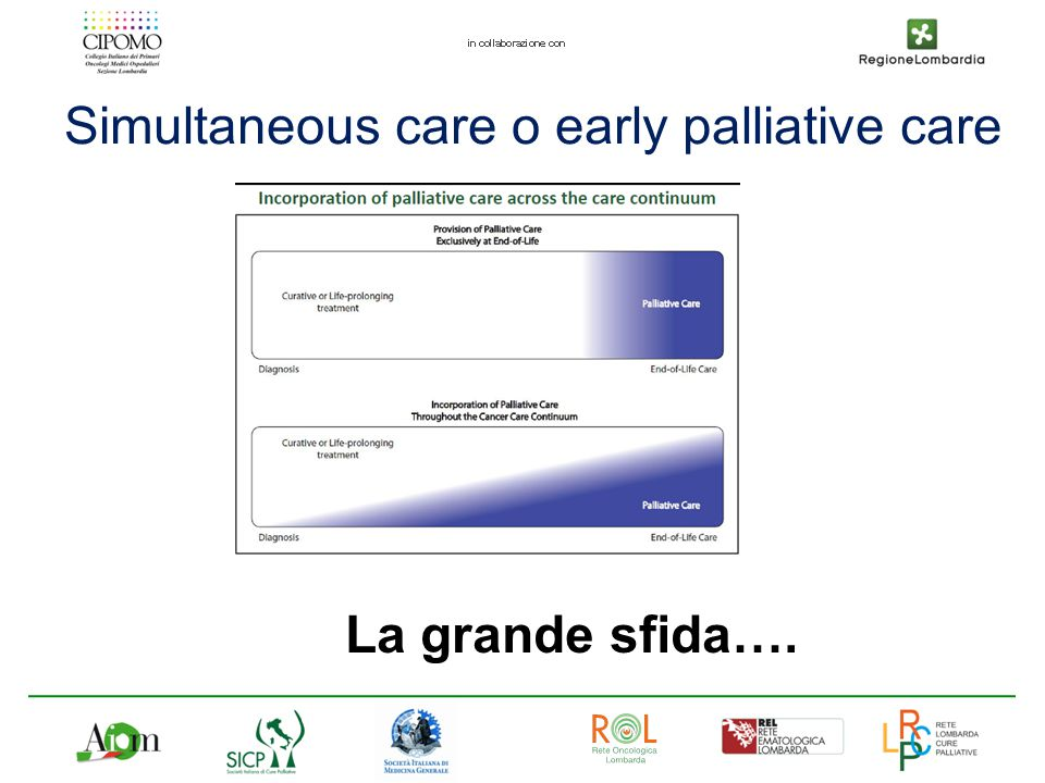Simultaneous care o early palliative care
