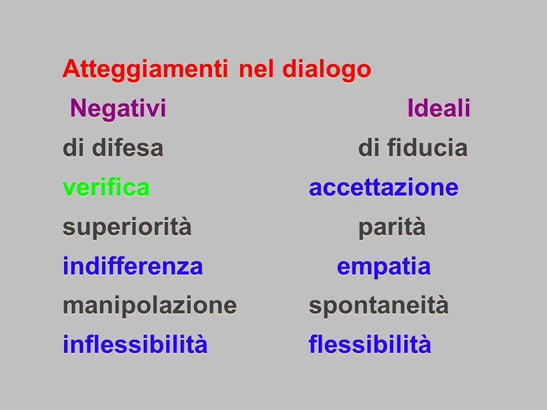 Atteggiamenti nel dialogo Negativi. Ideali di difesa