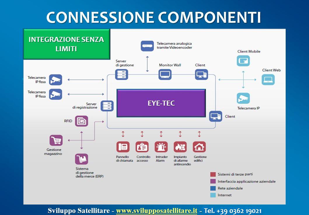 CONNESSIONE COMPONENTI INTEGRAZIONE SENZA LIMITI