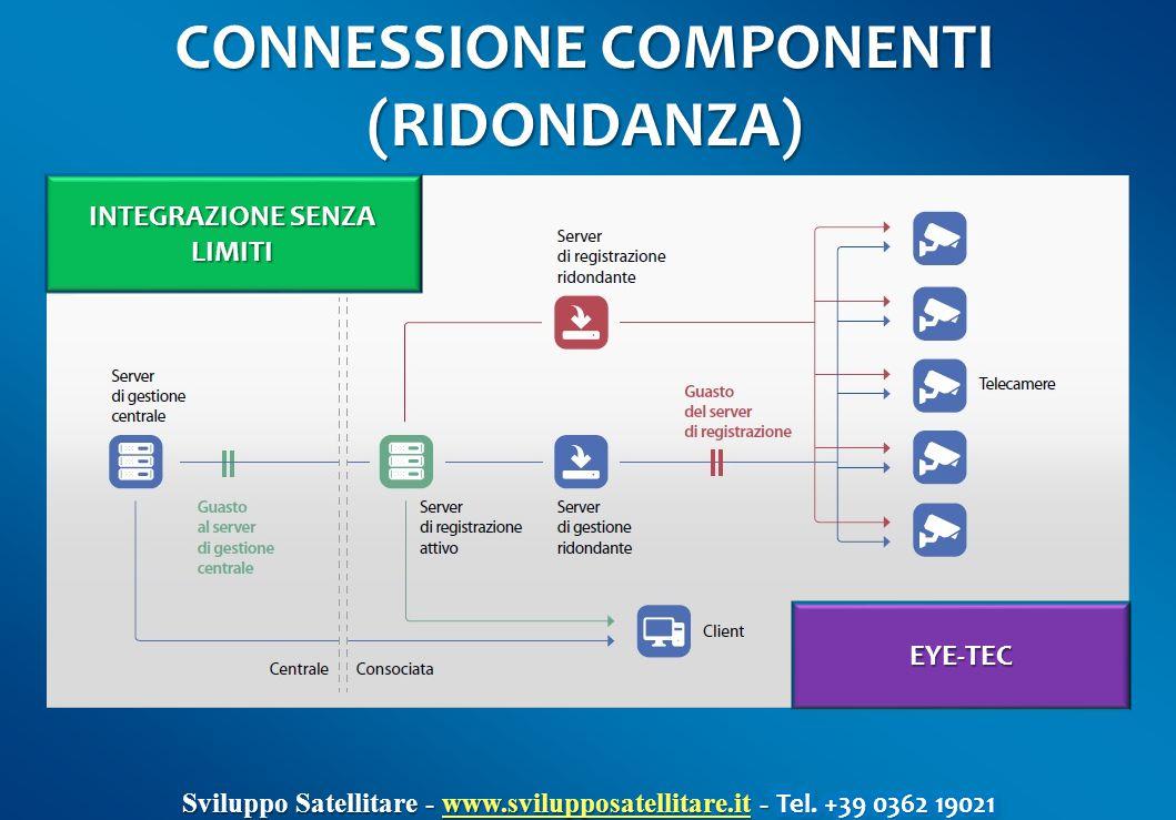 CONNESSIONE COMPONENTI (RIDONDANZA) INTEGRAZIONE SENZA LIMITI