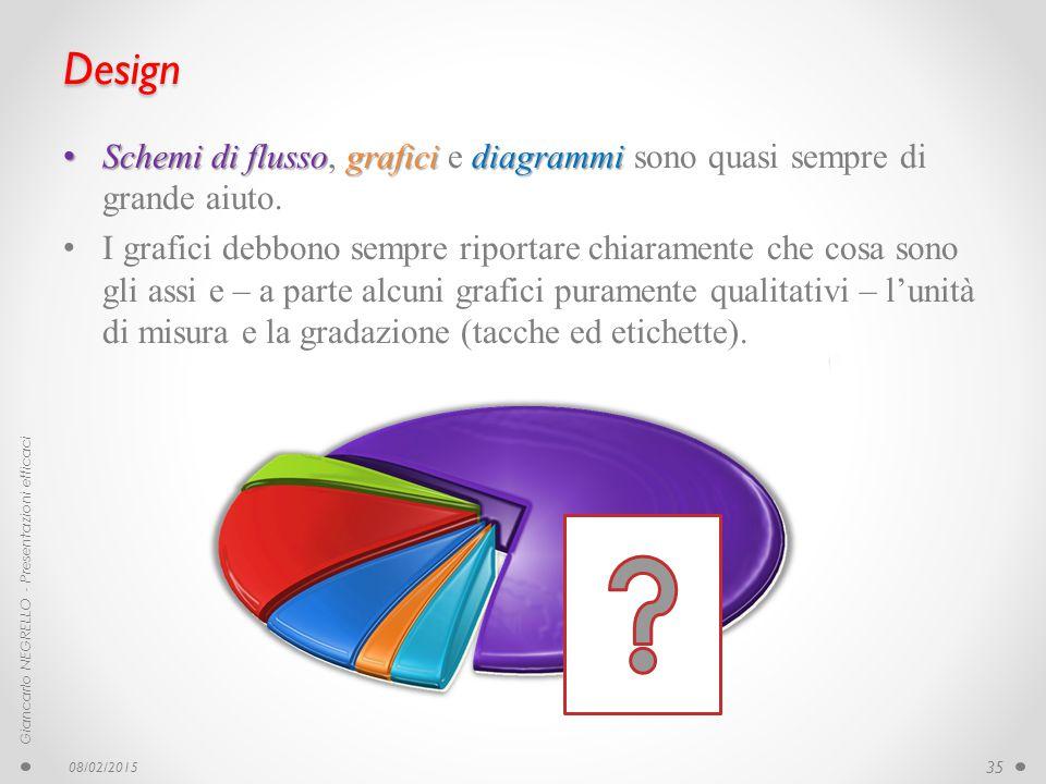 Design Schemi di flusso, grafici e diagrammi sono quasi sempre di grande aiuto.