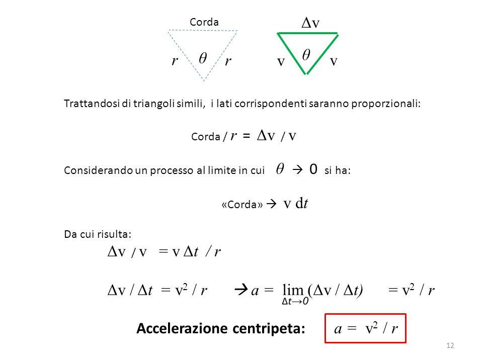 Δv / Δt = v2 / r  a = lim (Δv / Δt) = v2 / r