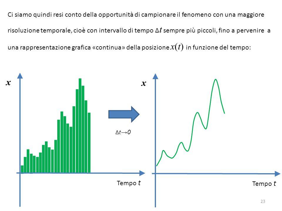 Ci siamo quindi resi conto della opportunità di campionare il fenomeno con una maggiore risoluzione temporale, cioè con intervallo di tempo Δt sempre più piccoli, fino a pervenire a una rappresentazione grafica «continua» della posizione x(t) in funzione del tempo: