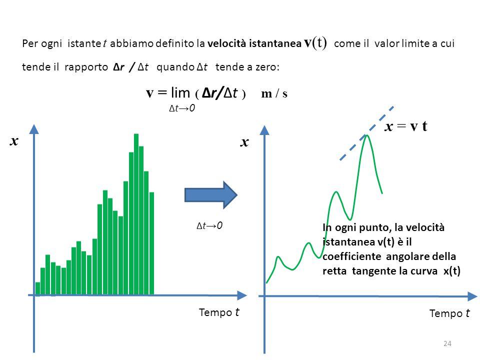 v = lim ( Δr/Δt ) m / s x = v t x x