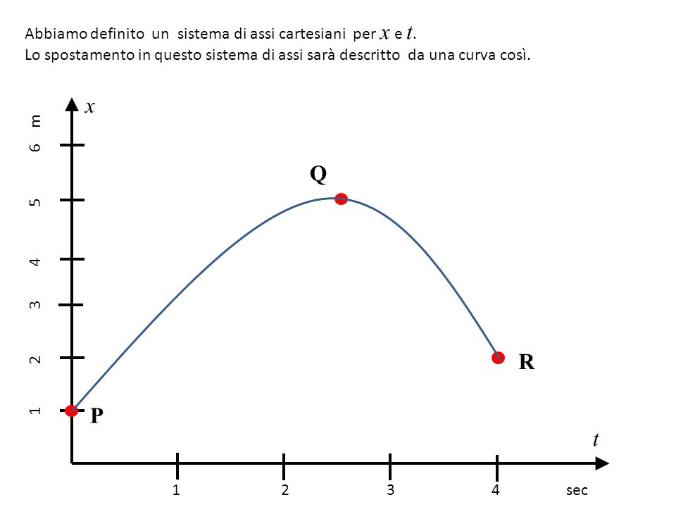 x Q R P t Abbiamo definito un sistema di assi cartesiani per x e t.