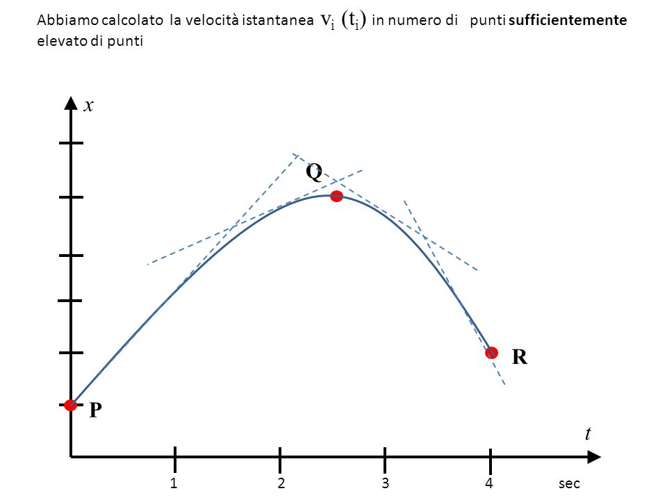Abbiamo calcolato la velocità istantanea vi (ti) in numero di punti sufficientemente elevato di punti