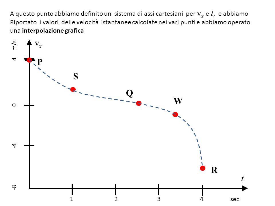 A questo punto abbiamo definito un sistema di assi cartesiani per vx e t, e abbiamo