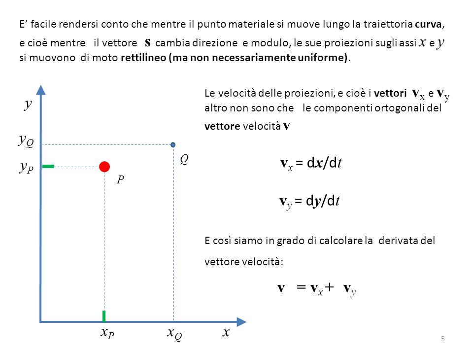 E' facile rendersi conto che mentre il punto materiale si muove lungo la traiettoria curva,