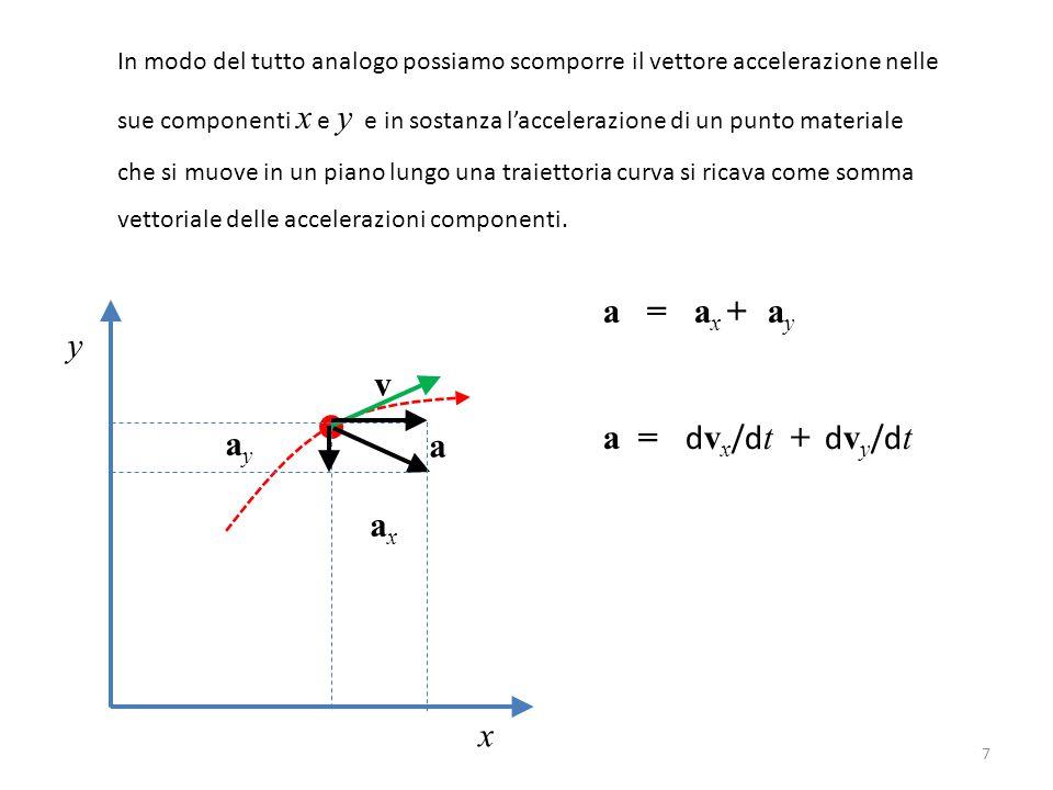 In modo del tutto analogo possiamo scomporre il vettore accelerazione nelle sue componenti x e y e in sostanza l'accelerazione di un punto materiale che si muove in un piano lungo una traiettoria curva si ricava come somma vettoriale delle accelerazioni componenti.