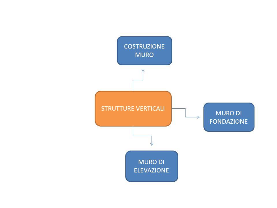 COSTRUZIONE MURO STRUTTURE VERTICALI MURO DI FONDAZIONE MURO DI ELEVAZIONE