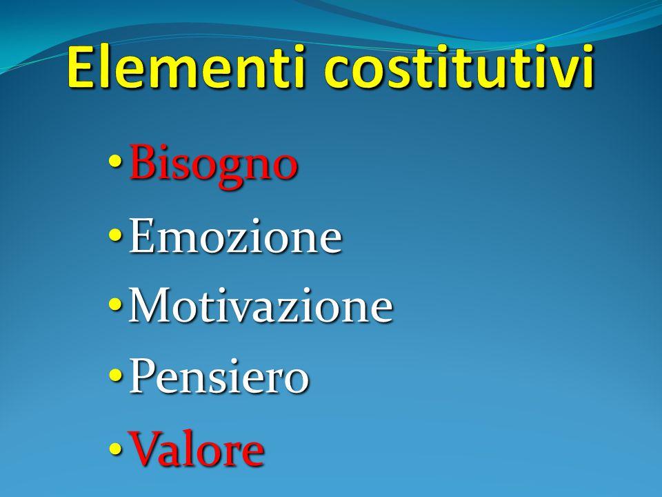 Elementi costitutivi Bisogno Emozione Motivazione Pensiero Valore
