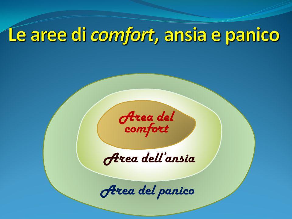 Le aree di comfort, ansia e panico