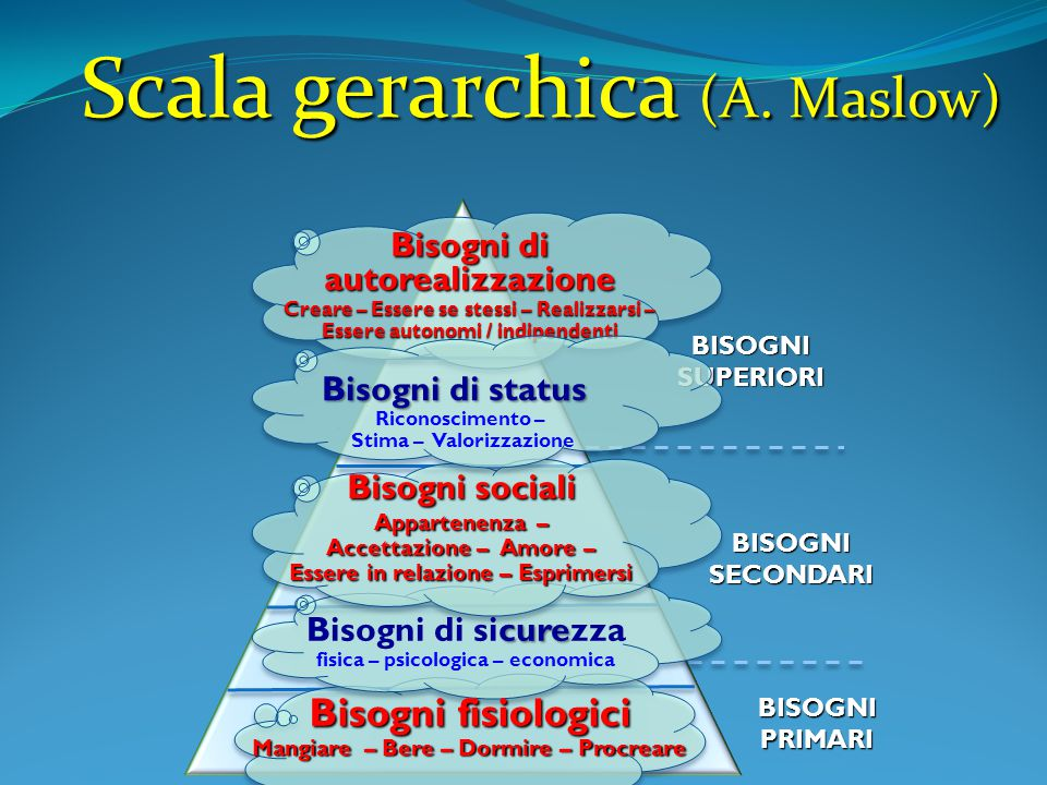 Scala gerarchica (A. Maslow)