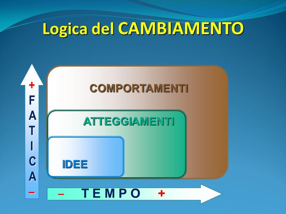 Logica del CAMBIAMENTO