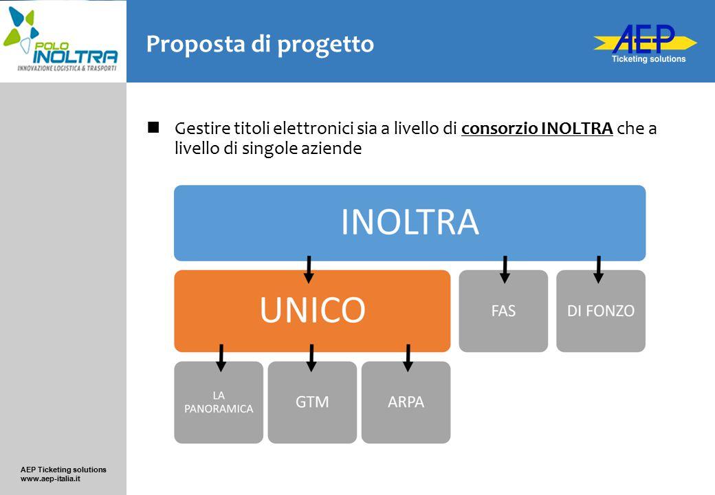Proposta di progetto Gestire titoli elettronici sia a livello di consorzio INOLTRA che a livello di singole aziende.
