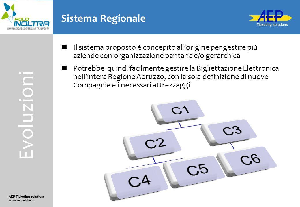 Evoluzioni C1 C2 C4 C5 C3 C6 Sistema Regionale