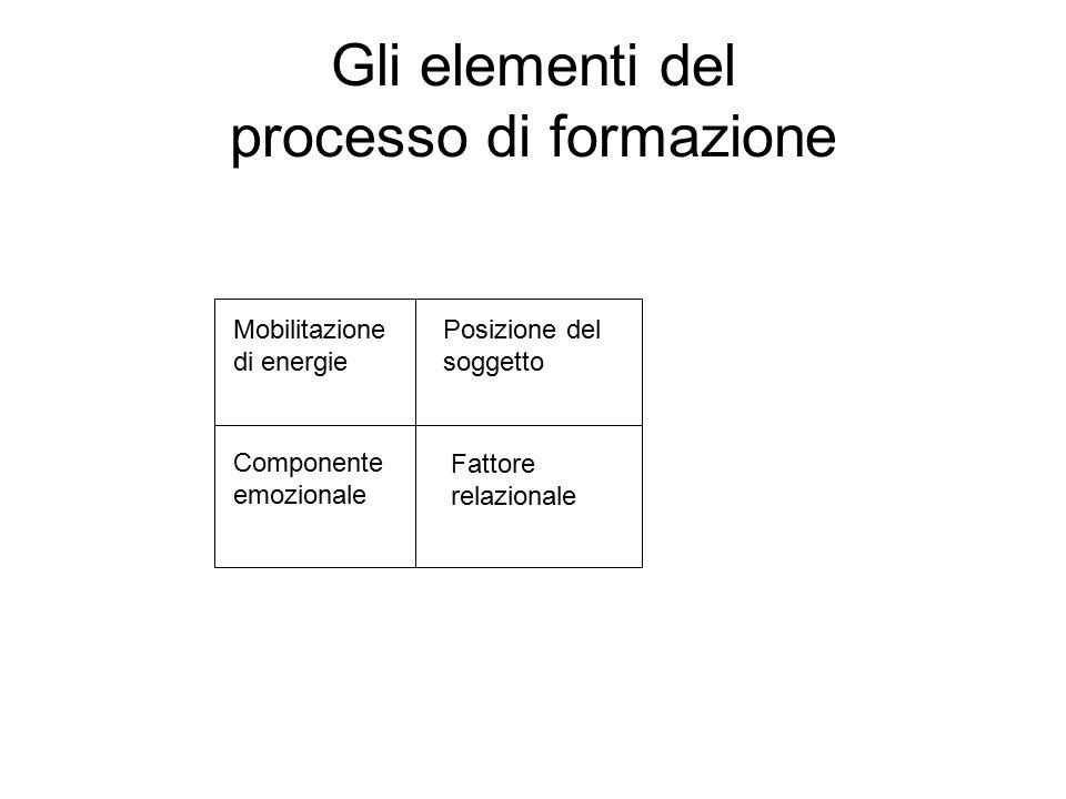 Gli elementi del processo di formazione
