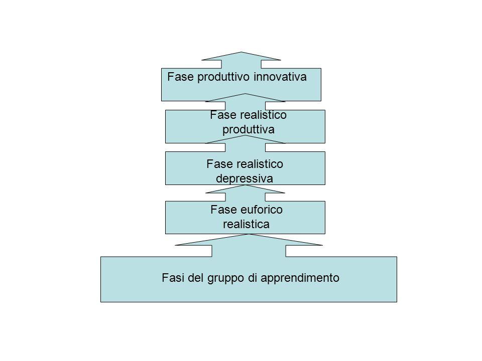 Fase produttivo innovativa