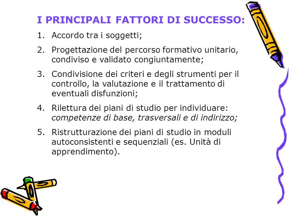 I PRINCIPALI FATTORI DI SUCCESSO: