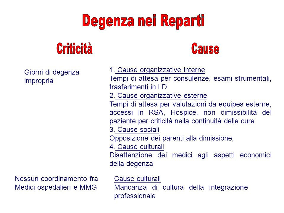 Degenza nei Reparti Criticità Cause 1. Cause organizzative interne