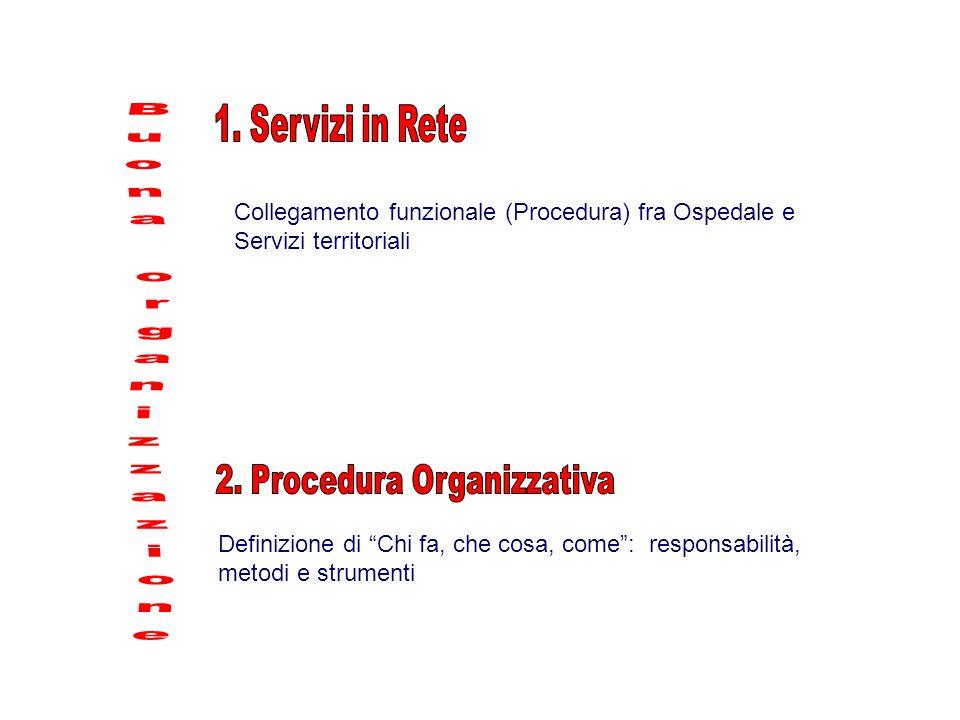 2. Procedura Organizzativa