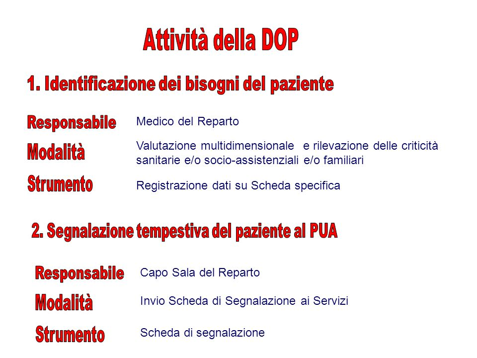 Attività della DOP 1. Identificazione dei bisogni del paziente