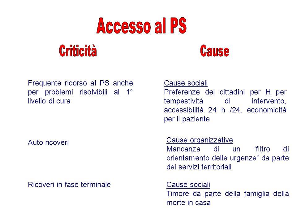 Accesso al PS Criticità Cause