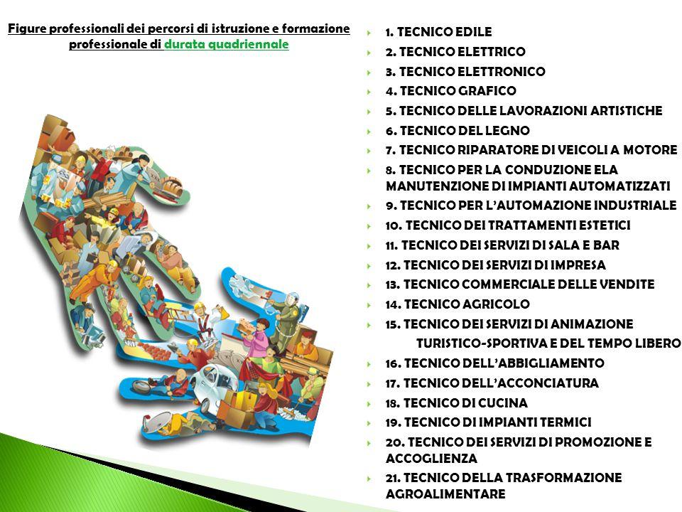 5. TECNICO DELLE LAVORAZIONI ARTISTICHE 6. TECNICO DEL LEGNO