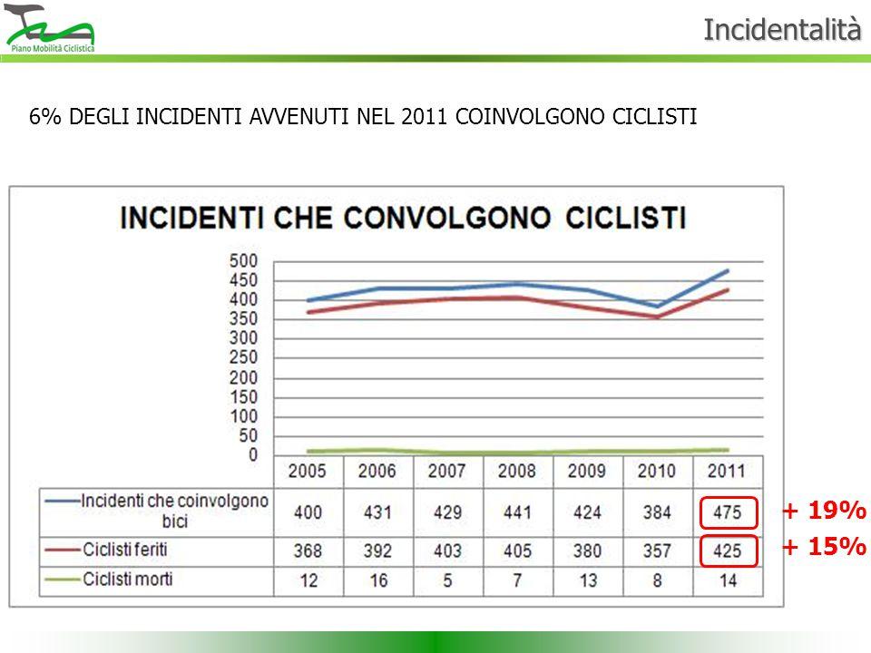 Incidentalità 6% DEGLI INCIDENTI AVVENUTI NEL 2011 COINVOLGONO CICLISTI + 19% + 15%