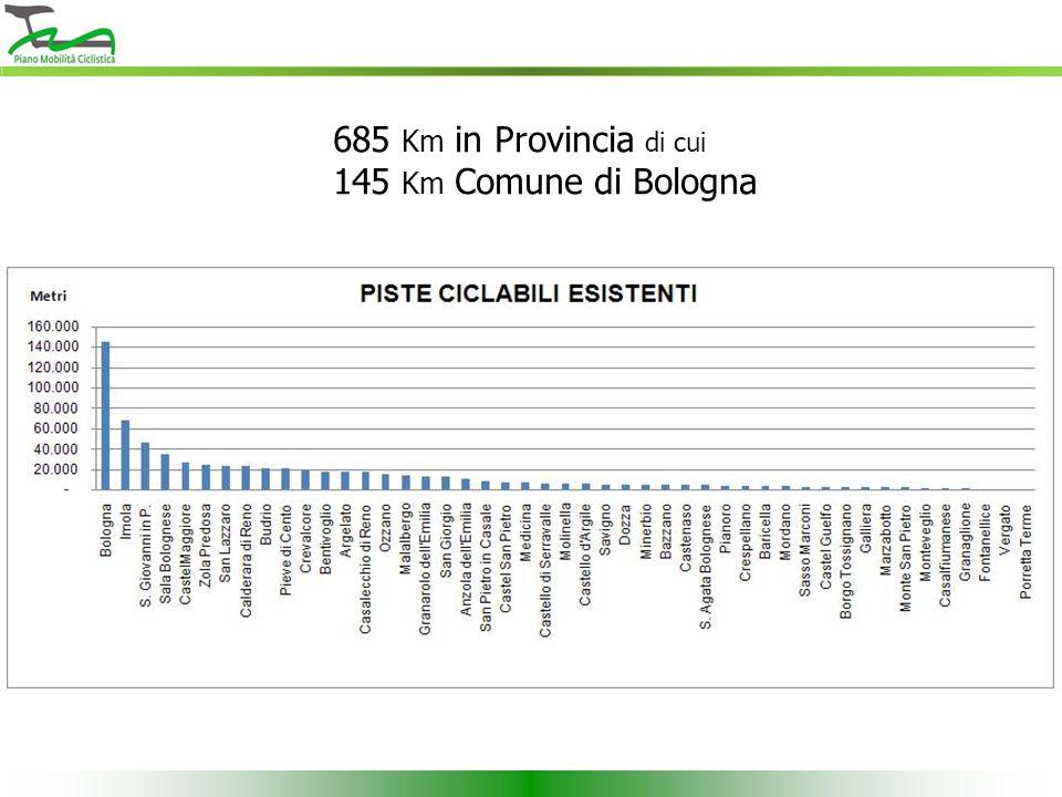685 Km in Provincia di cui 145 Km Comune di Bologna