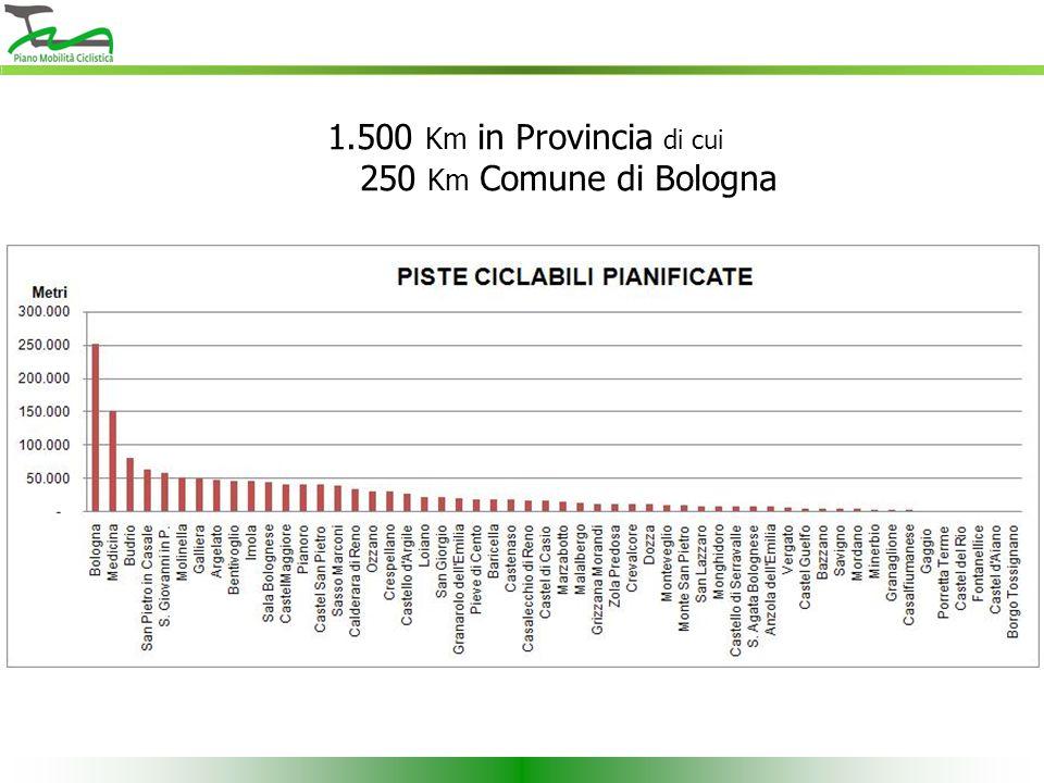 1.500 Km in Provincia di cui 250 Km Comune di Bologna