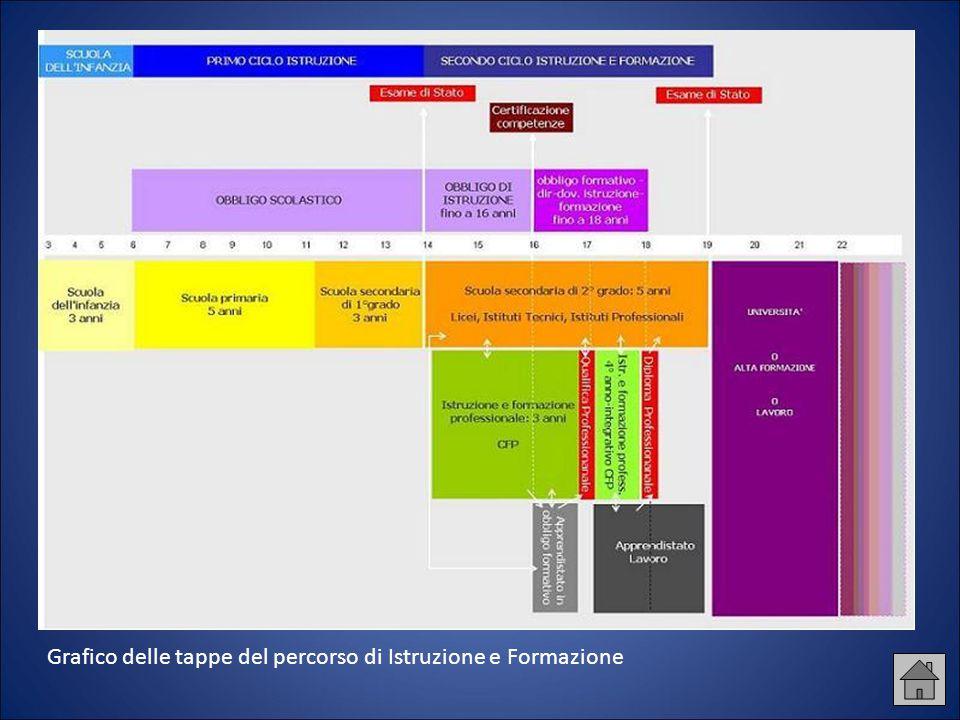 Grafico delle tappe del percorso di Istruzione e Formazione