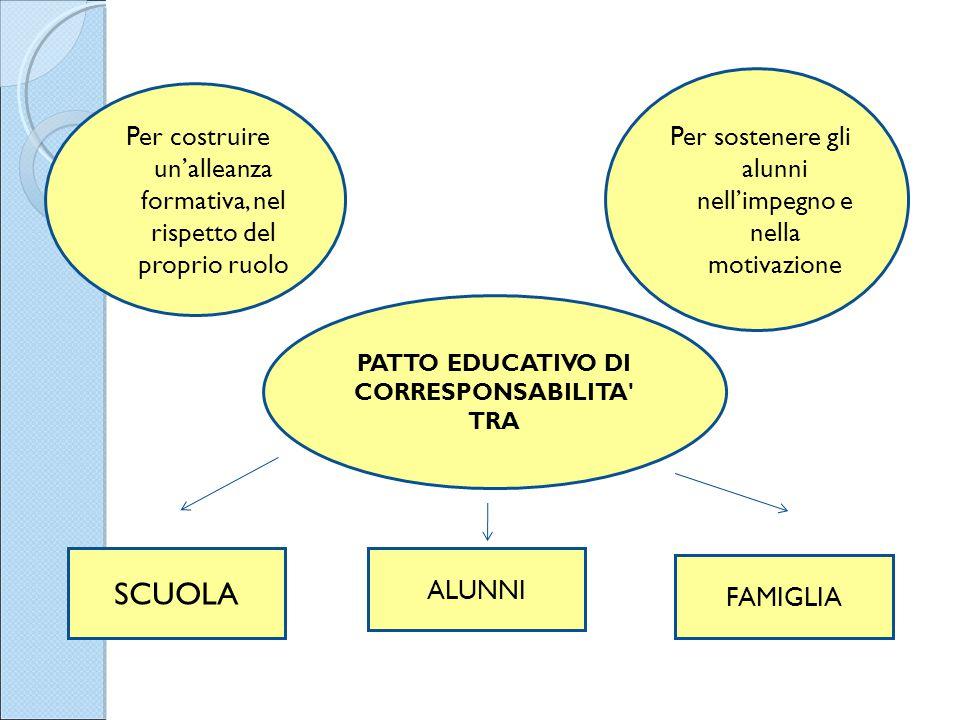 PATTO EDUCATIVO DI CORRESPONSABILITA