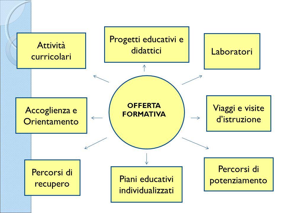 Progetti educativi e didattici Attività curricolari Laboratori