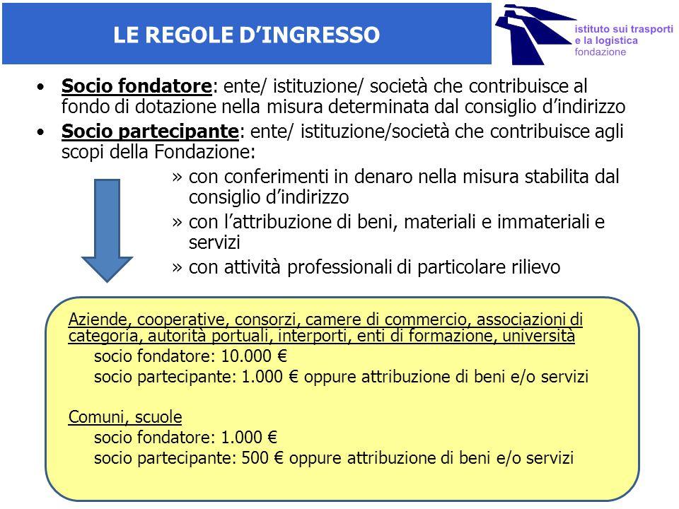 LE REGOLE D'INGRESSO