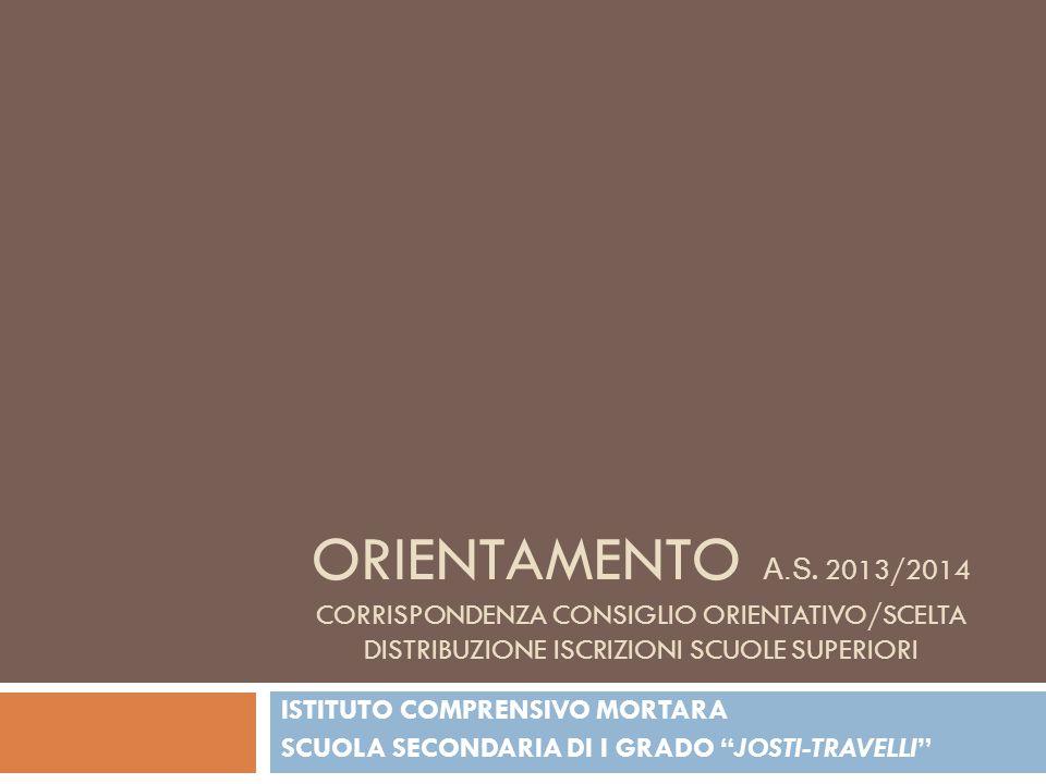 ORIENTAMENTO A.S. 2013/2014 CORRISPONDENZA CONSIGLIO ORIENTATIVO/SCELTA DISTRIBUZIONE ISCRIZIONI SCUOLE SUPERIORI