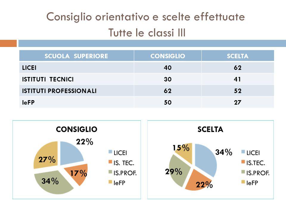 Consiglio orientativo e scelte effettuate Tutte le classi III