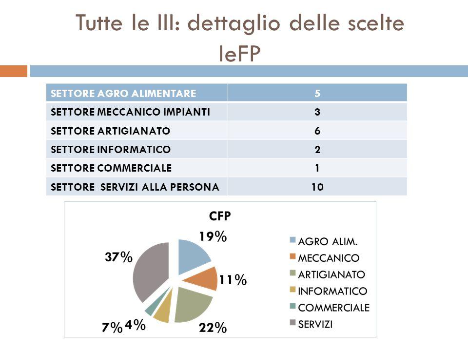 Tutte le III: dettaglio delle scelte IeFP