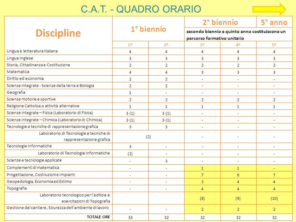 Discipline C.A.T. - QUADRO ORARIO 1° biennio 2° biennio 5° anno