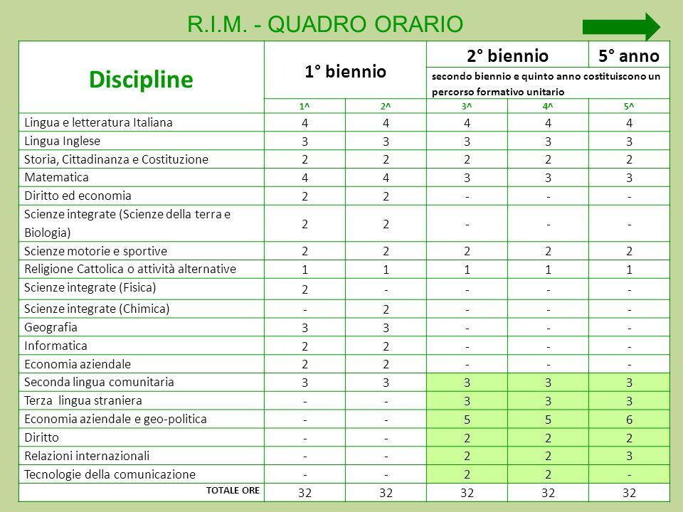 Discipline R.I.M. - QUADRO ORARIO 1° biennio 2° biennio 5° anno