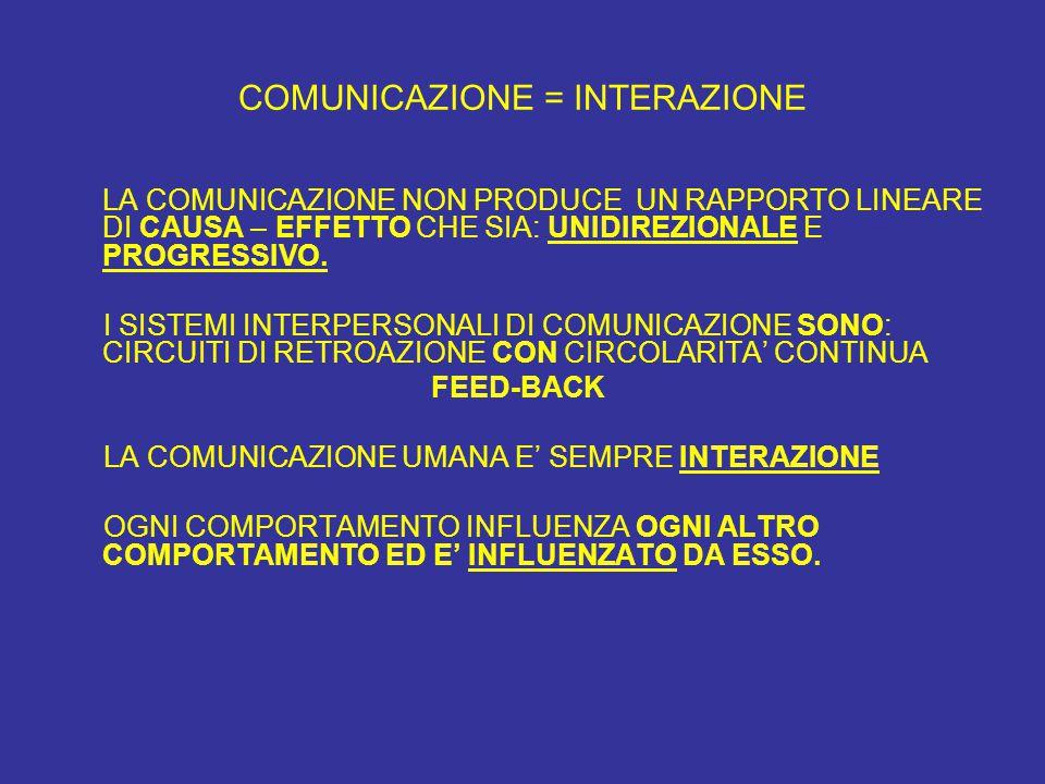 COMUNICAZIONE = INTERAZIONE