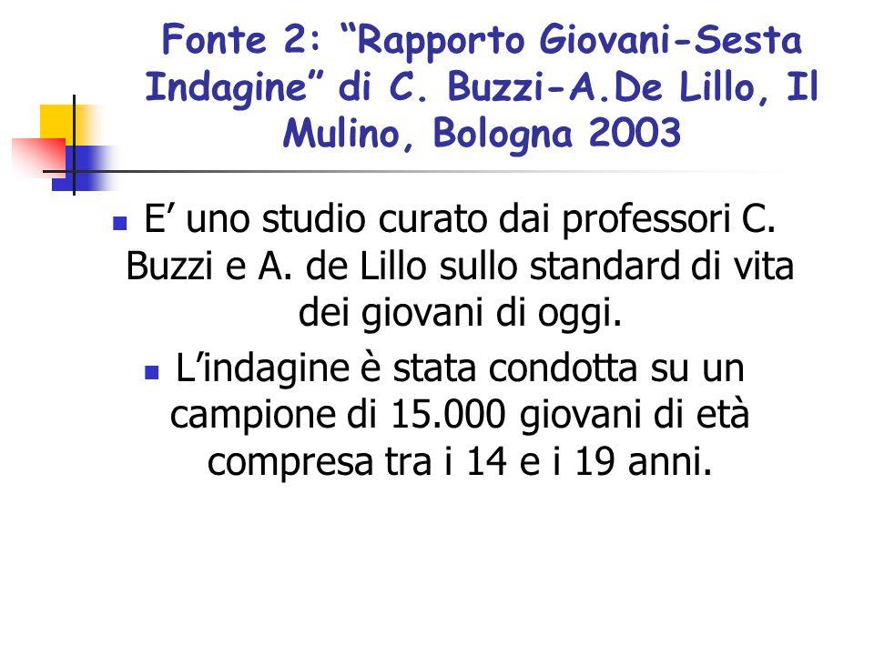 Fonte 2: Rapporto Giovani-Sesta Indagine di C. Buzzi-A