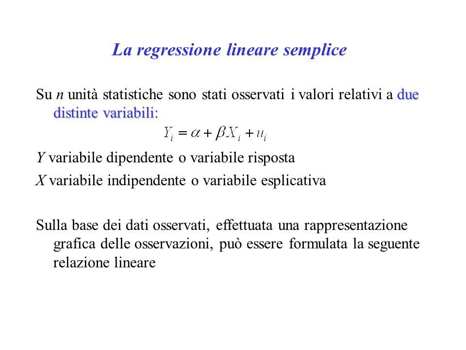 La regressione lineare semplice