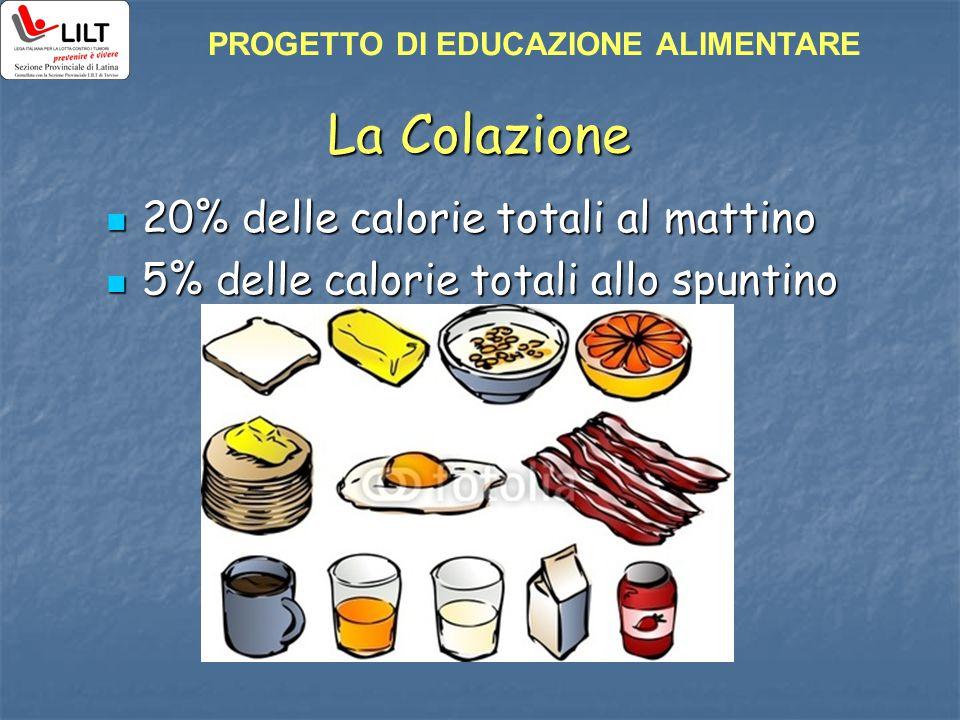 La Colazione 20% delle calorie totali al mattino