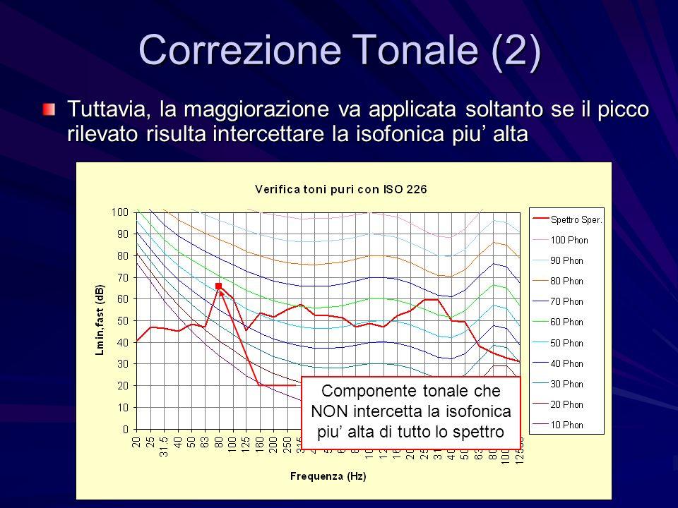 Correzione Tonale (2) Tuttavia, la maggiorazione va applicata soltanto se il picco rilevato risulta intercettare la isofonica piu' alta.