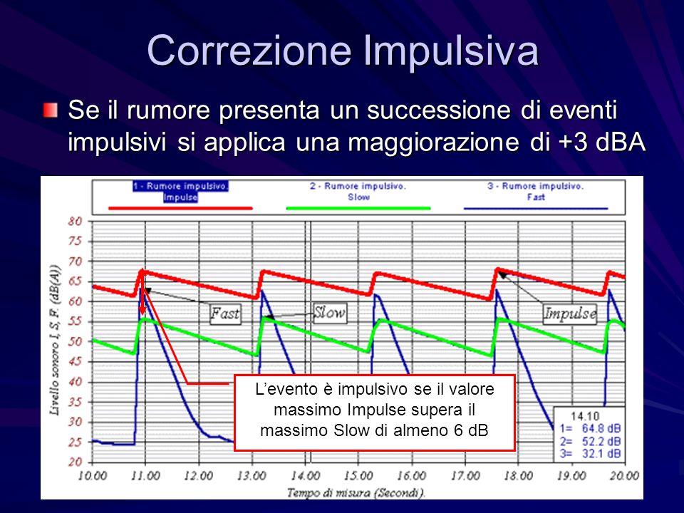 Correzione Impulsiva Se il rumore presenta un successione di eventi impulsivi si applica una maggiorazione di +3 dBA.