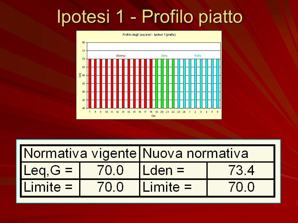 Ipotesi 1 - Profilo piatto