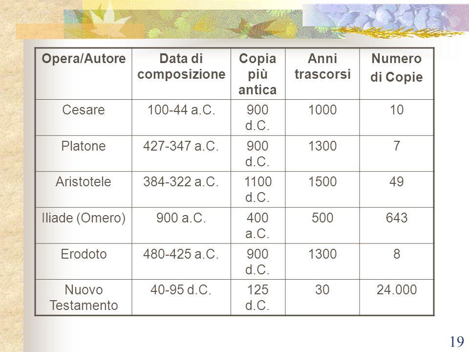 Opera/Autore Data di composizione Copia più antica Anni trascorsi
