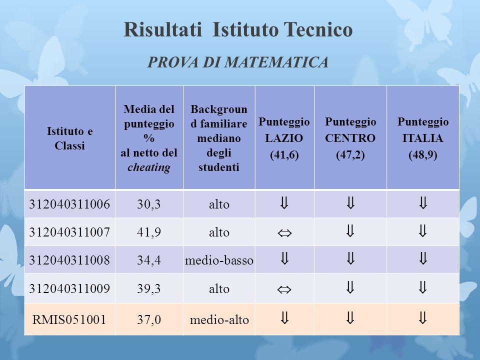 Risultati Istituto Tecnico PROVA DI MATEMATICA