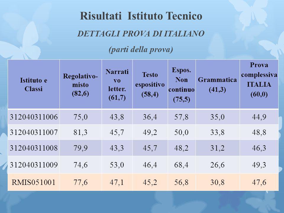 Prova complessiva ITALIA